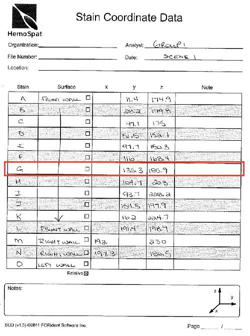 HemoSpat Stain Selection - Group Data